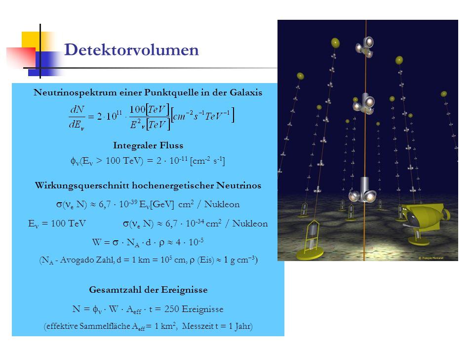 Detektorvolumen Neutrinospektrum einer Punktquelle in der Galaxis