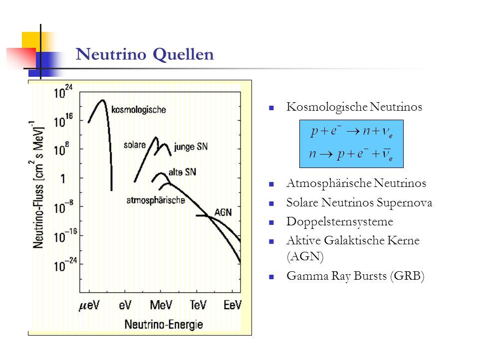 Neutrino Quellen Kosmologische Neutrinos Atmosphärische Neutrinos