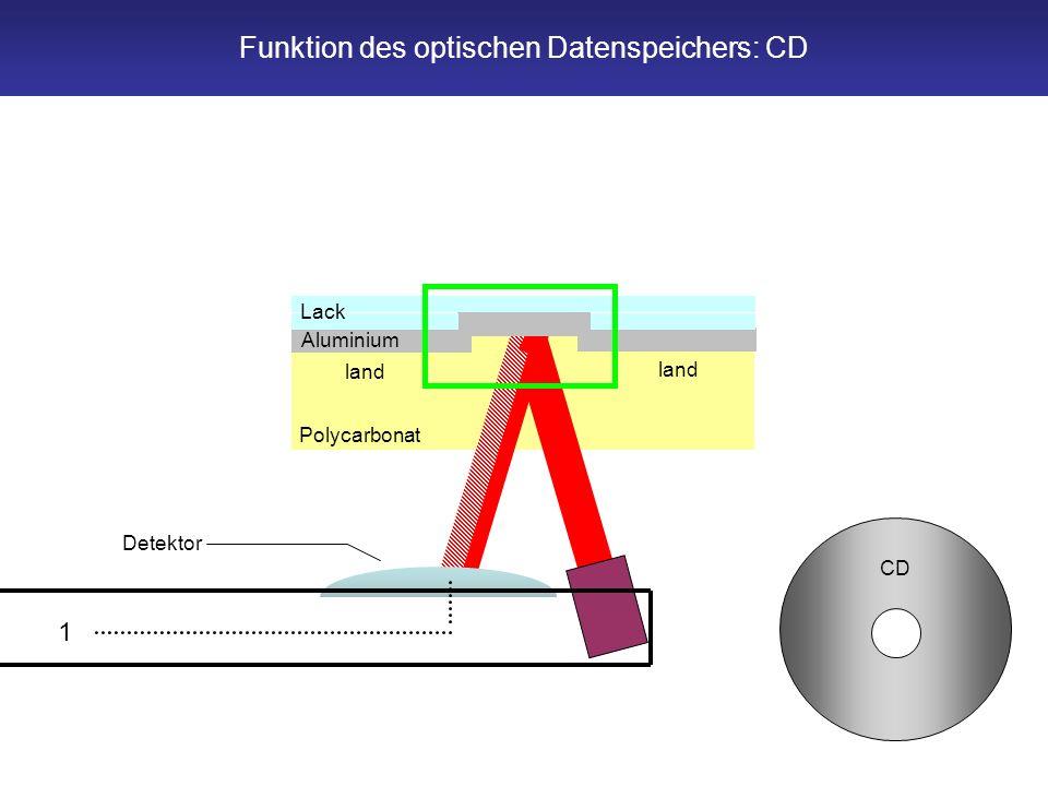 Funktion des optischen Datenspeichers: CD