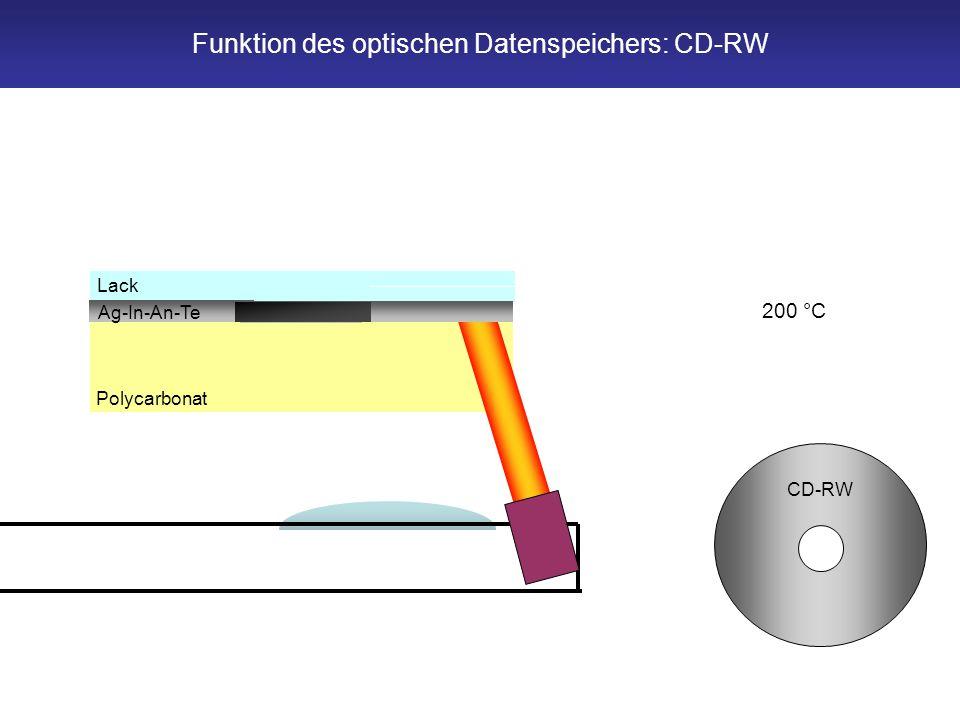 Funktion des optischen Datenspeichers: CD-RW