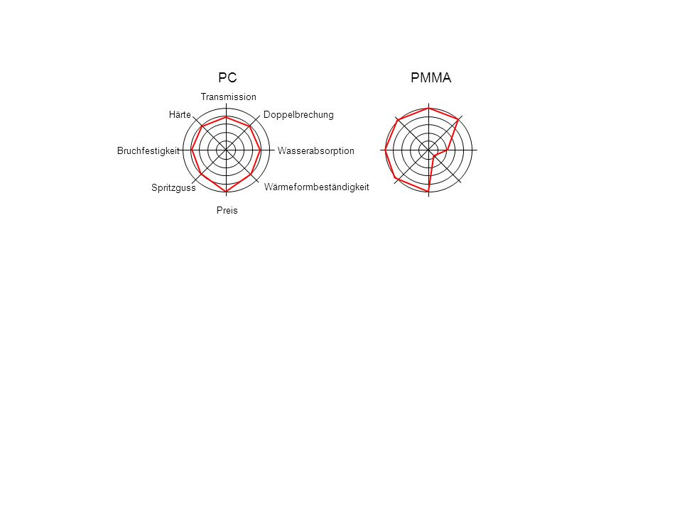 PC PMMA Härte Transmission Wärmeformbeständigkeit Wasserabsorption