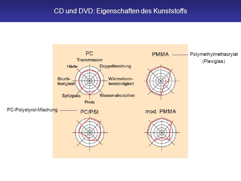 CD und DVD: Eigenschaften des Kunststoffs