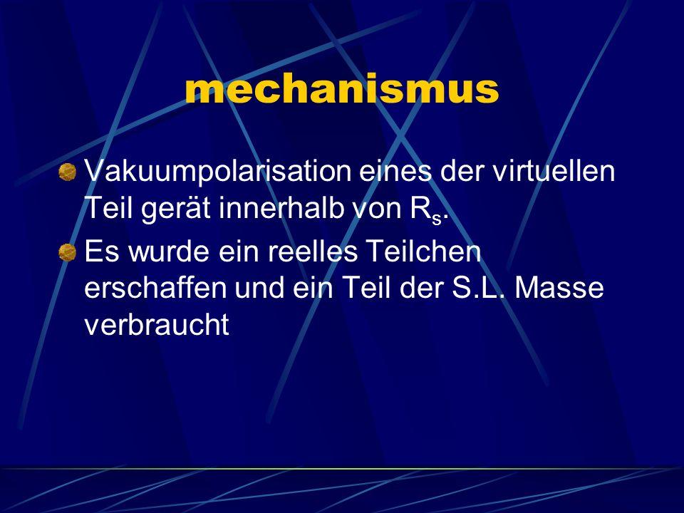 mechanismus Vakuumpolarisation eines der virtuellen Teil gerät innerhalb von Rs.