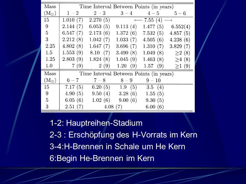 : 1-2: Hauptreihen-Stadium 2-3 : Erschöpfung des H-Vorrats im Kern