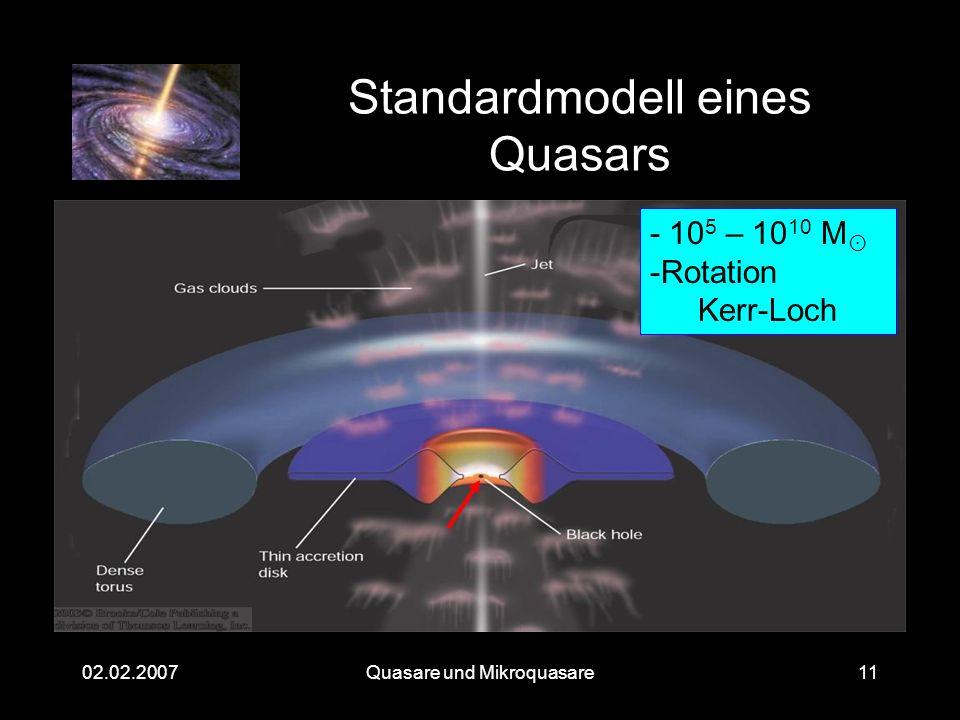 Standardmodell eines Quasars