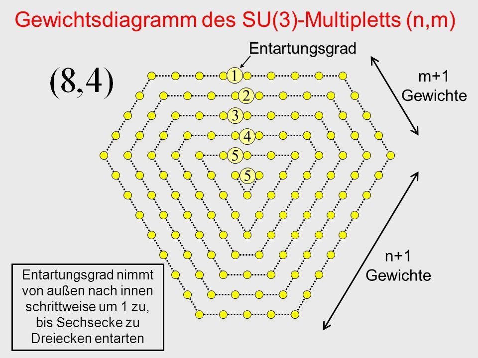 Gewichtsdiagramm des SU(3)-Multipletts (n,m)