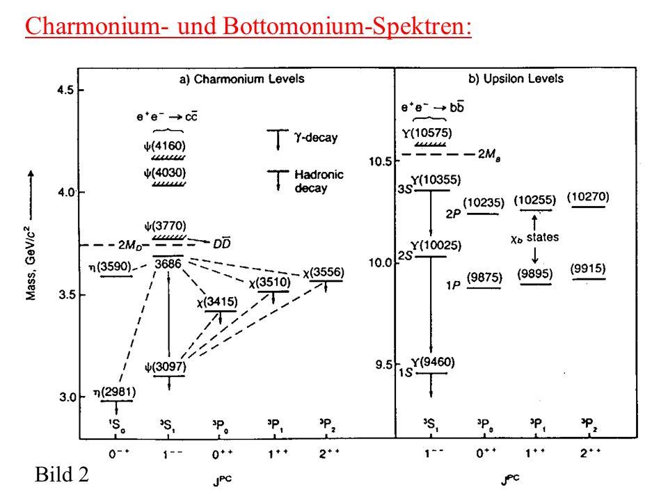 Charmonium- und Bottomonium-Spektren: