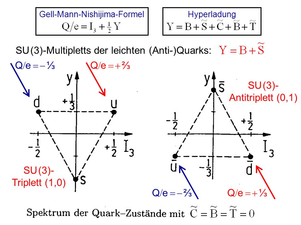Gell-Mann-Nishijima-Formel
