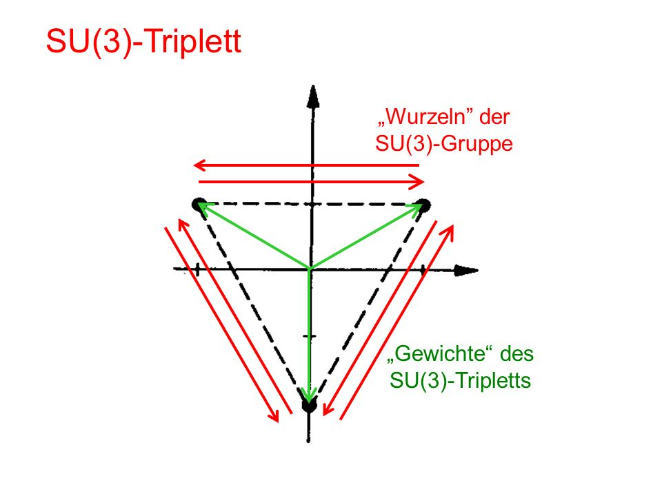 "SU(3)-Triplett ""Wurzeln der SU(3)-Gruppe"