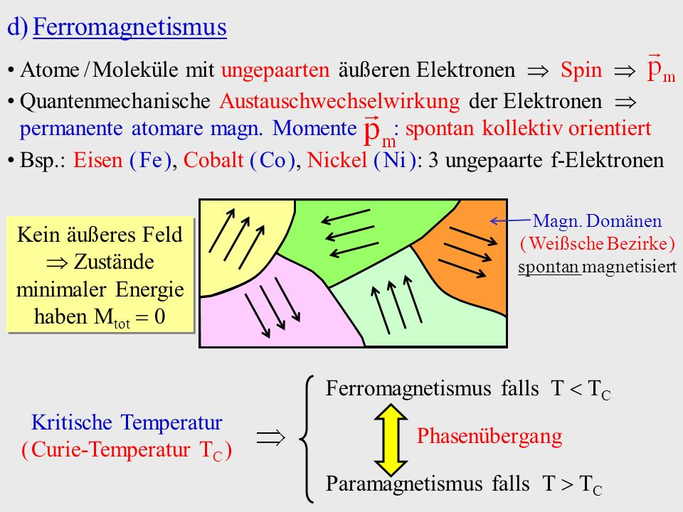 Ferromagnetismus Atome / Moleküle mit ungepaarten äußeren Elektronen  Spin 