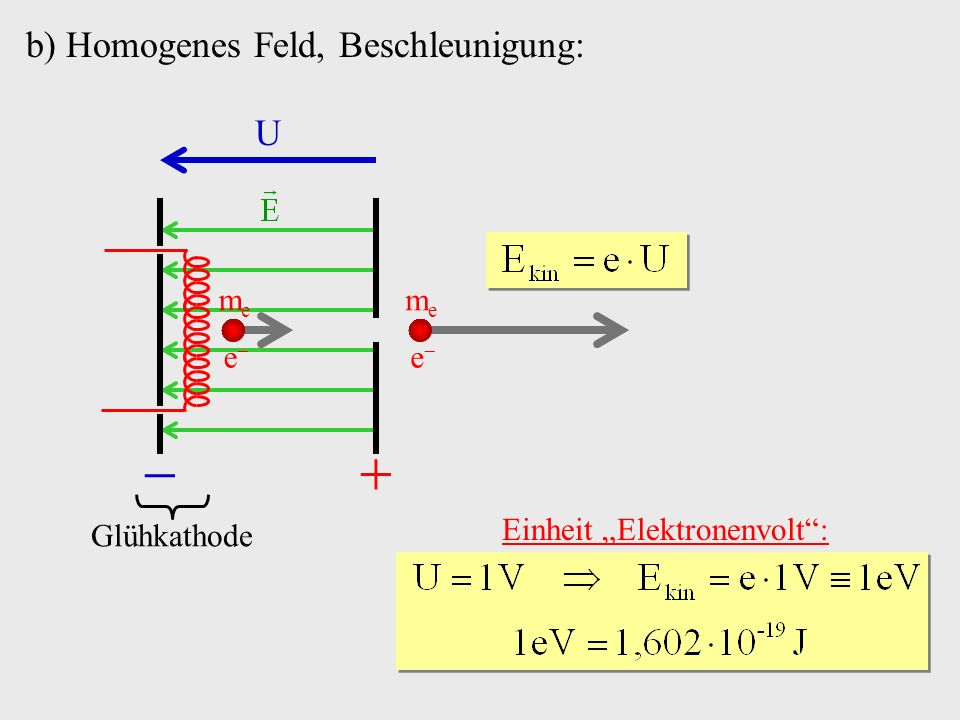   b) Homogenes Feld, Beschleunigung: U e me e me