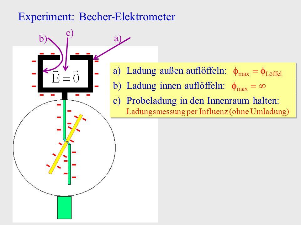 - - - - - Experiment: Becher-Elektrometer c) b) a)