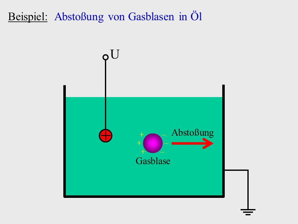 Beispiel: Abstoßung von Gasblasen in Öl