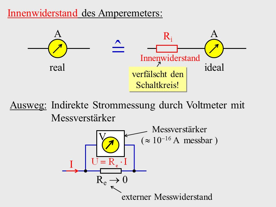 Innenwiderstand des Amperemeters: