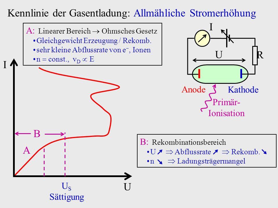 Kennlinie der Gasentladung: Allmähliche Stromerhöhung I