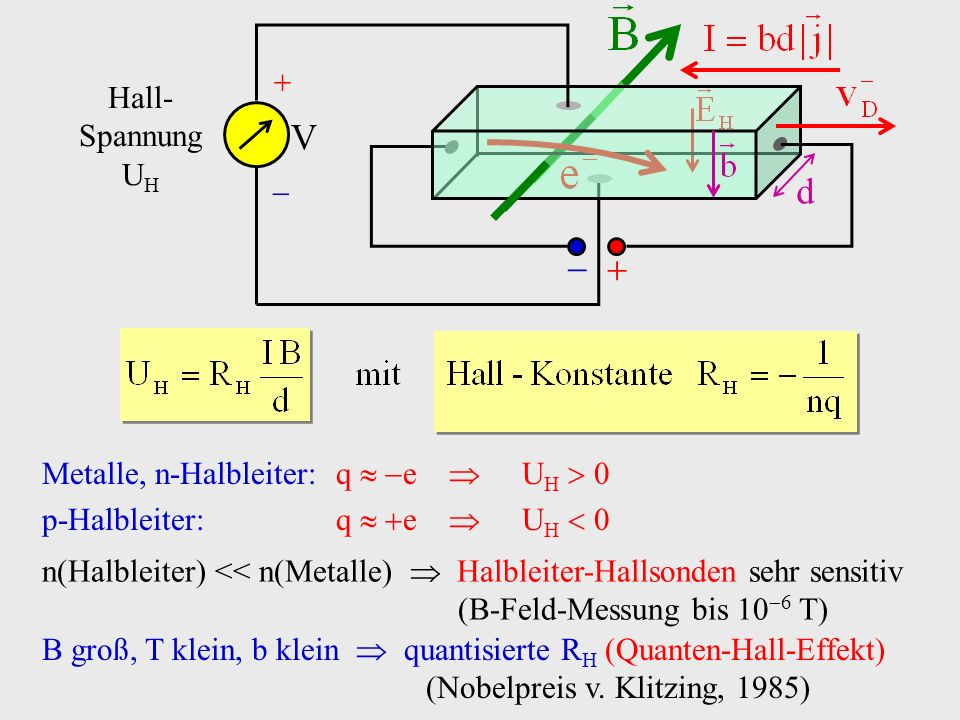 V d   Hall-Spannung UH Metalle, n-Halbleiter: q  e  UH  0