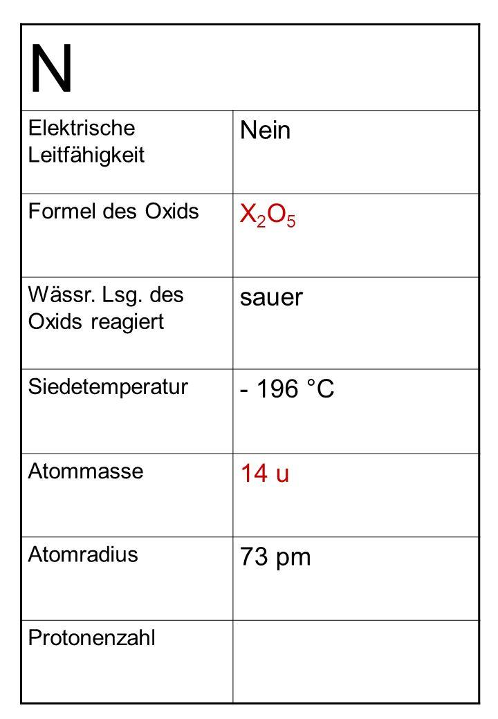 N Nein X2O5 sauer - 196 °C 14 u 73 pm Elektrische Leitfähigkeit