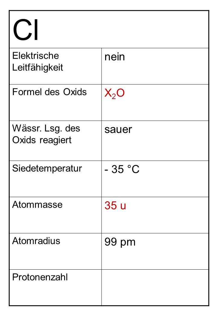 Cl nein X2O sauer - 35 °C 35 u 99 pm Elektrische Leitfähigkeit