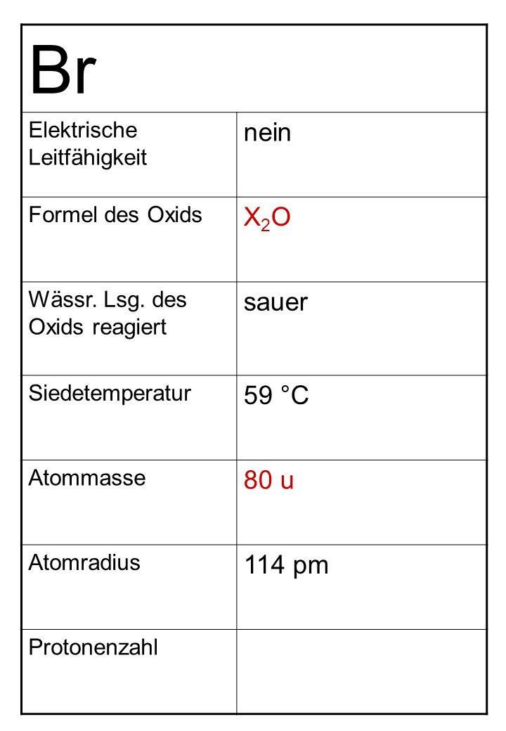 Br nein X2O sauer 59 °C 80 u 114 pm Elektrische Leitfähigkeit