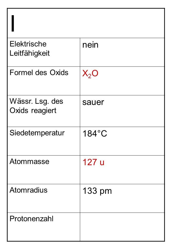 I nein X2O sauer 184°C 127 u 133 pm Elektrische Leitfähigkeit