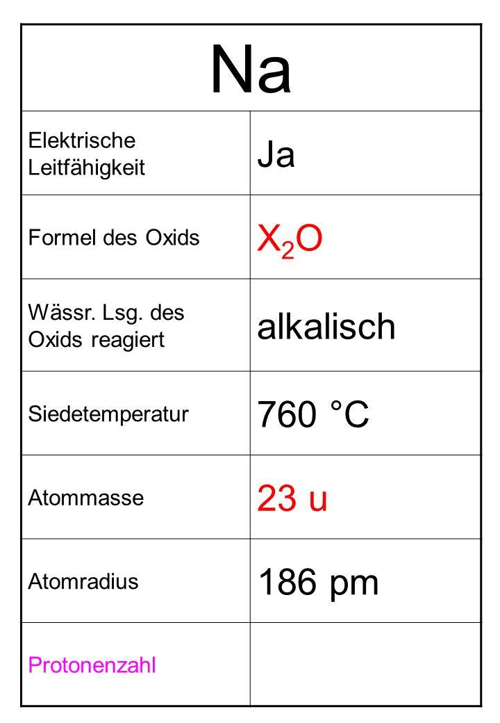 Na Ja X2O alkalisch 760 °C 23 u 186 pm Elektrische Leitfähigkeit
