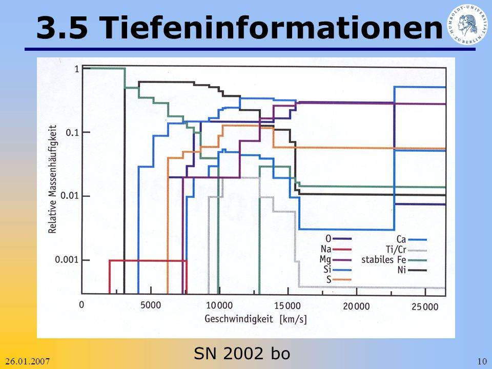 3.5 Tiefeninformationen SN 2002 bo 26.01.2007