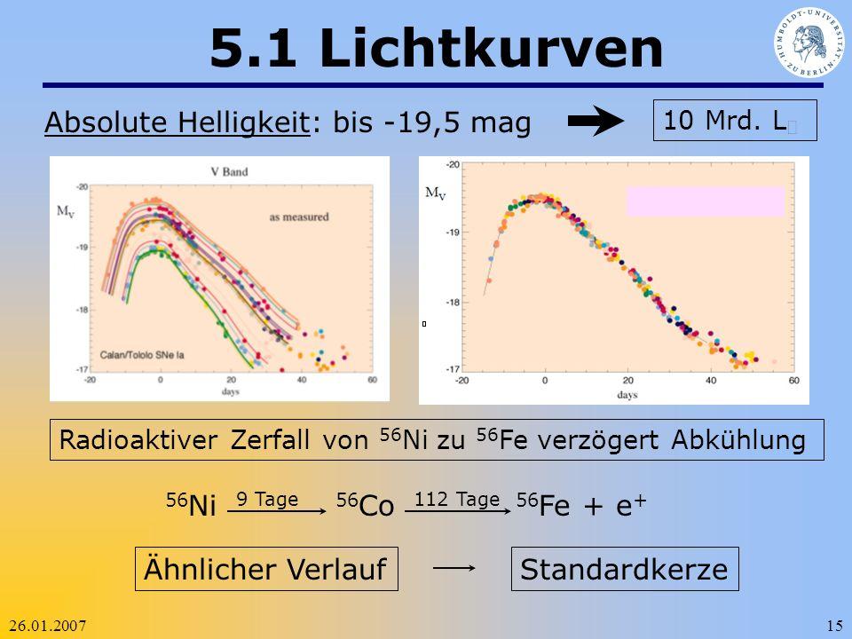 5.1 Lichtkurven Absolute Helligkeit: bis -19,5 mag 56Ni 56Co 56Fe + e+