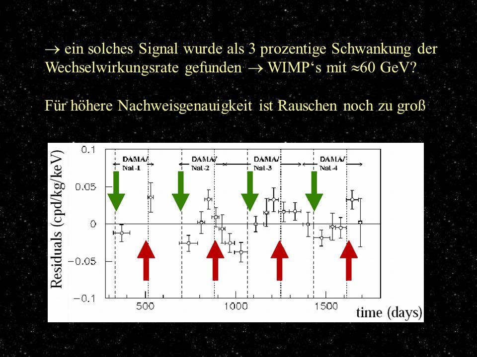 Ergebnisse ein solches Signal wurde als 3 prozentige Schwankung der Wechselwirkungsrate gefunden  WIMP's mit 60 GeV