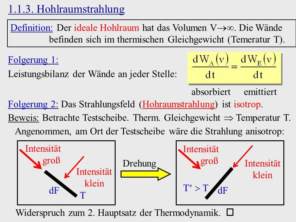 1.1.3. Hohlraumstrahlung Definition: Der ideale Hohlraum hat das Volumen V. Die Wände befinden sich im thermischen Gleichgewicht (Temeratur T).