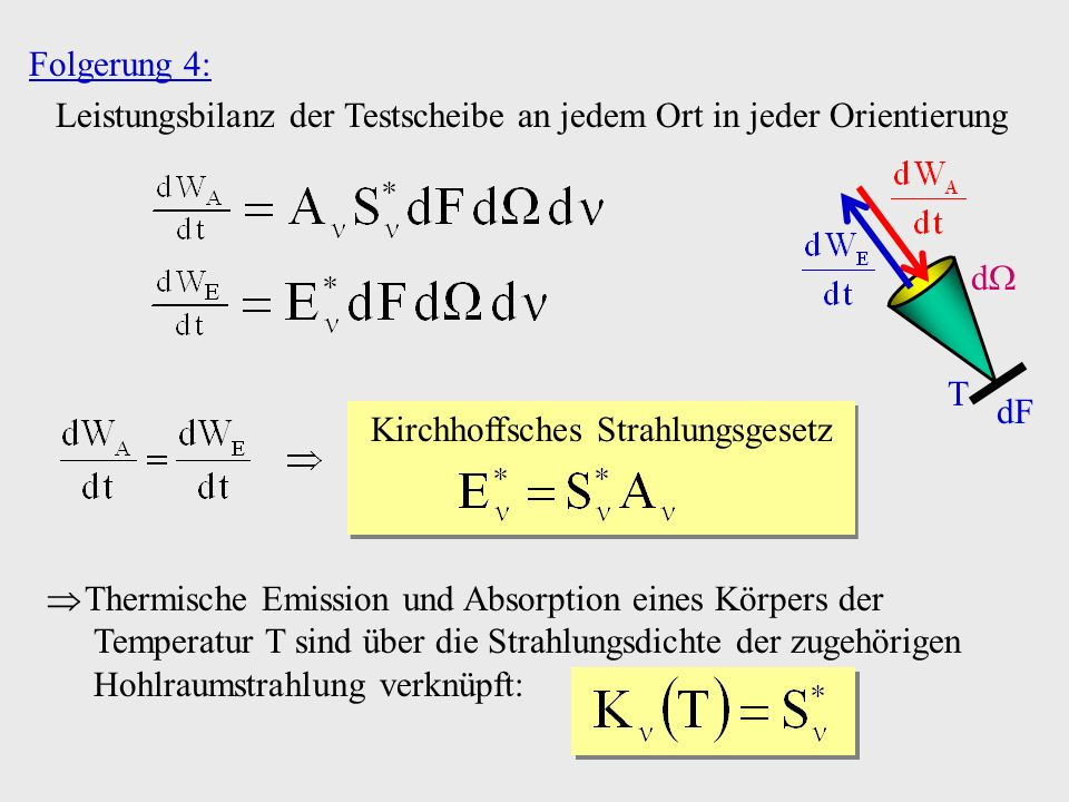 Kirchhoffsches Strahlungsgesetz