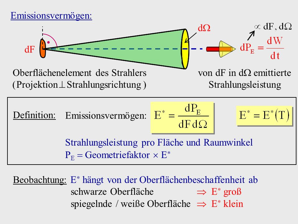 Oberflächenelement des Strahlers ( Projektion  Strahlungsrichtung )