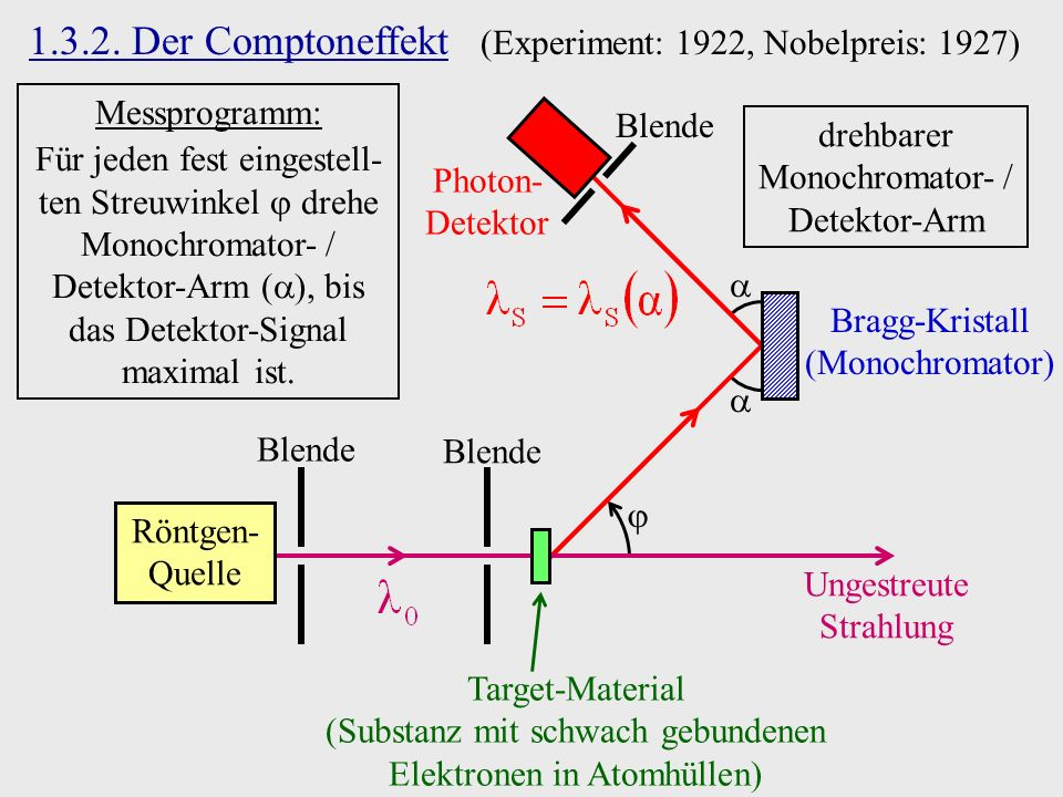 1.3.2. Der Comptoneffekt (Experiment: 1922, Nobelpreis: 1927)