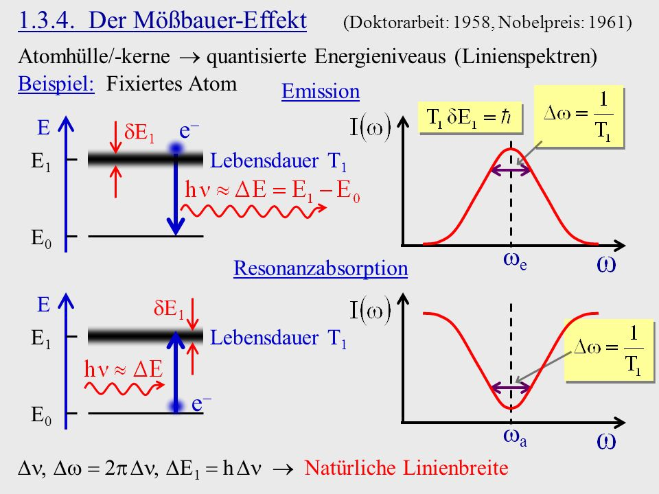 1.3.4. Der Mößbauer-Effekt (Doktorarbeit: 1958, Nobelpreis: 1961)
