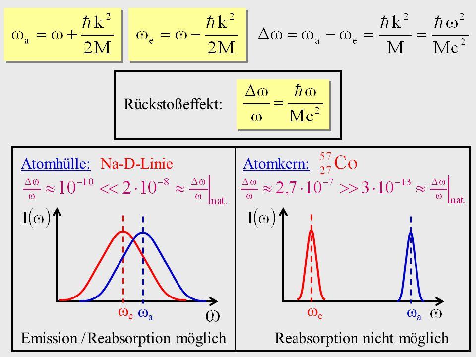 Rückstoßeffekt: Atomhülle: Na-D-Linie. e. a. Emission / Reabsorption möglich. Atomkern: Reabsorption nicht möglich.