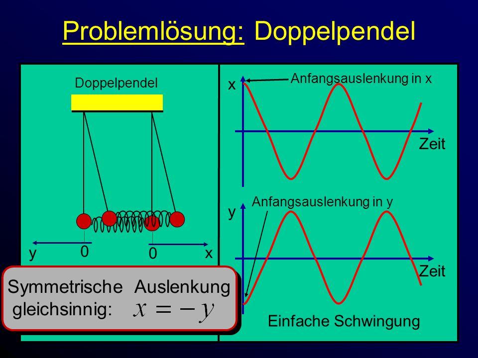 Problemlösung: Doppelpendel