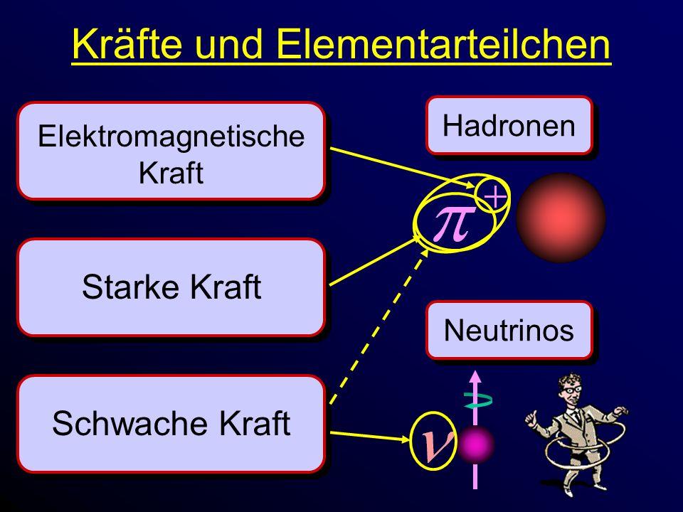 Kräfte und Elementarteilchen