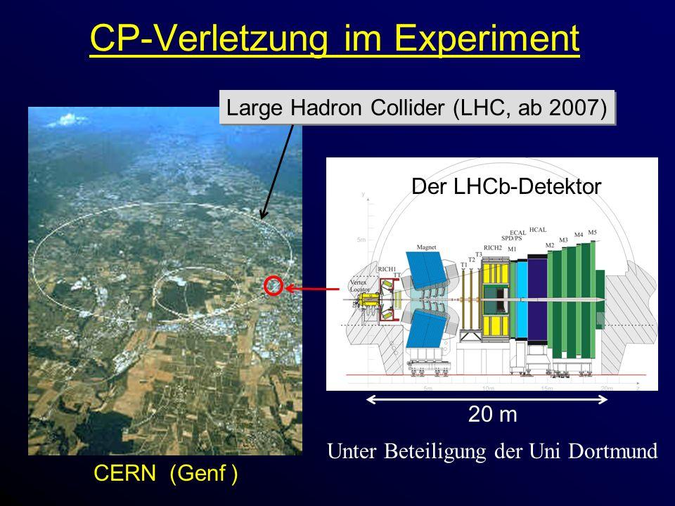 CP-Verletzung im Experiment