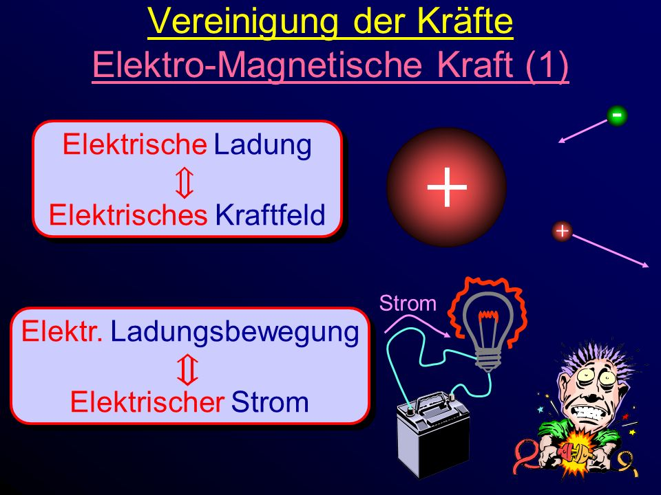 Vereinigung der Kräfte Elektro-Magnetische Kraft (1)