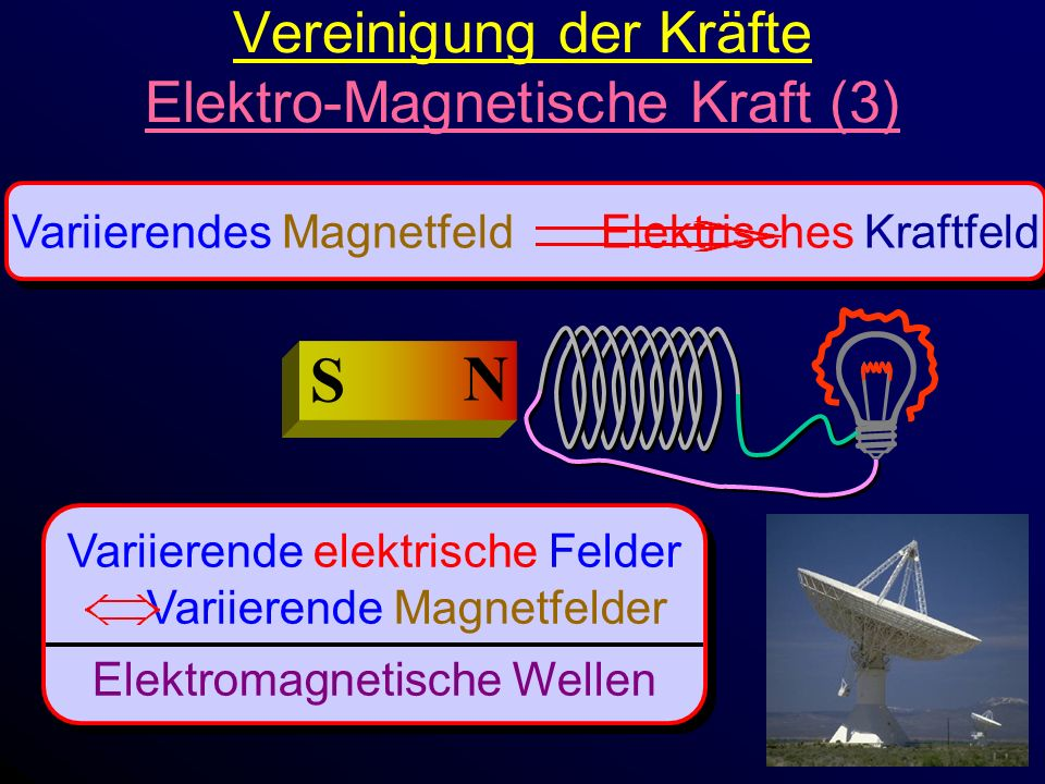 Vereinigung der Kräfte Elektro-Magnetische Kraft (3)