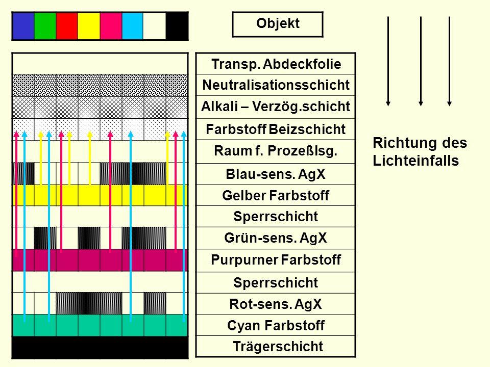 Neutralisationsschicht Alkali – Verzög.schicht Farbstoff Beizschicht