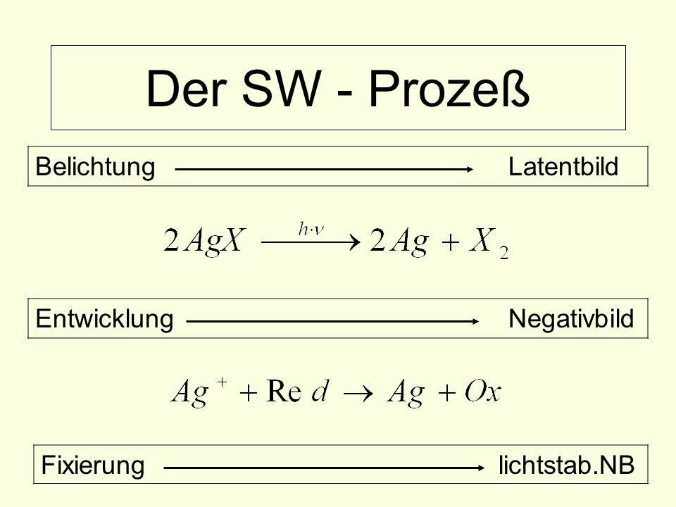 Der SW - Prozeß Belichtung Latentbild Entwicklung Negativbild