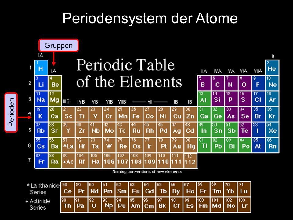 Periodensystem der Atome