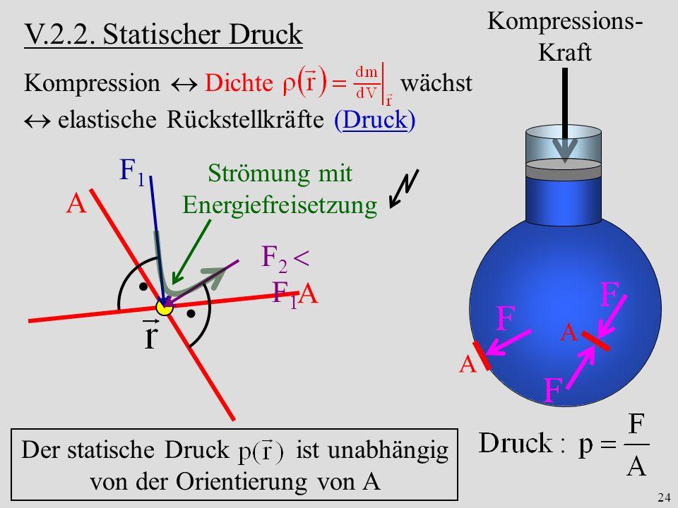 V.2.2. Statischer Druck F1 A F2  F1 A Kompressions-Kraft