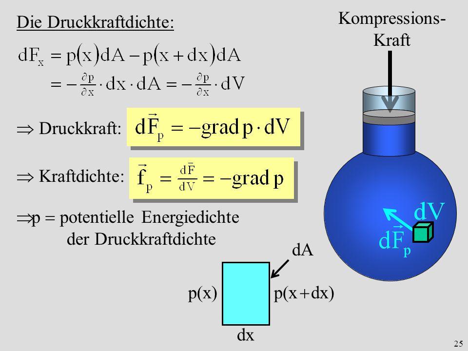 Kompressions-Kraft Die Druckkraftdichte:  Druckkraft:  Kraftdichte: p  potentielle Energiedichte.