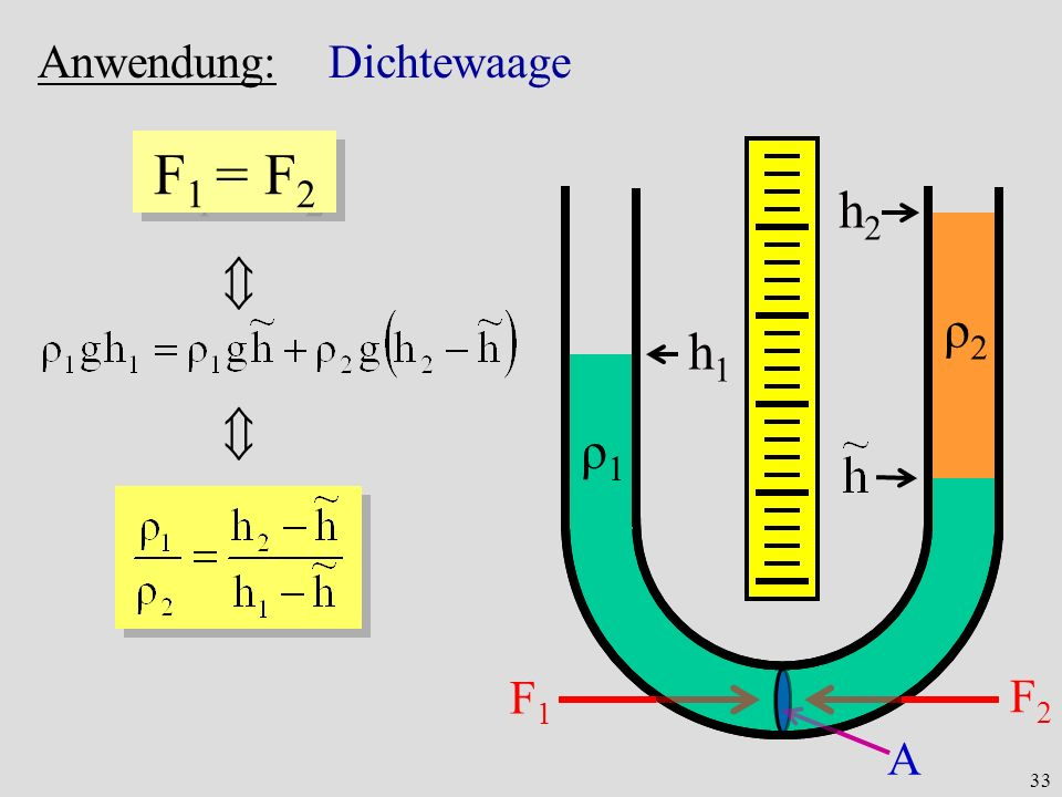 F1 = F2 h2  ρ2 h1  ρ1 Anwendung: Dichtewaage F1 F2 A
