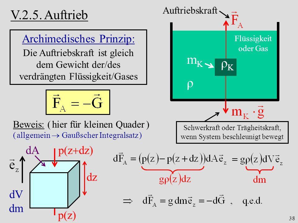 V.2.5. Auftrieb mK ρK ρ Archimedisches Prinzip: dA dz dV dm p(zdz)