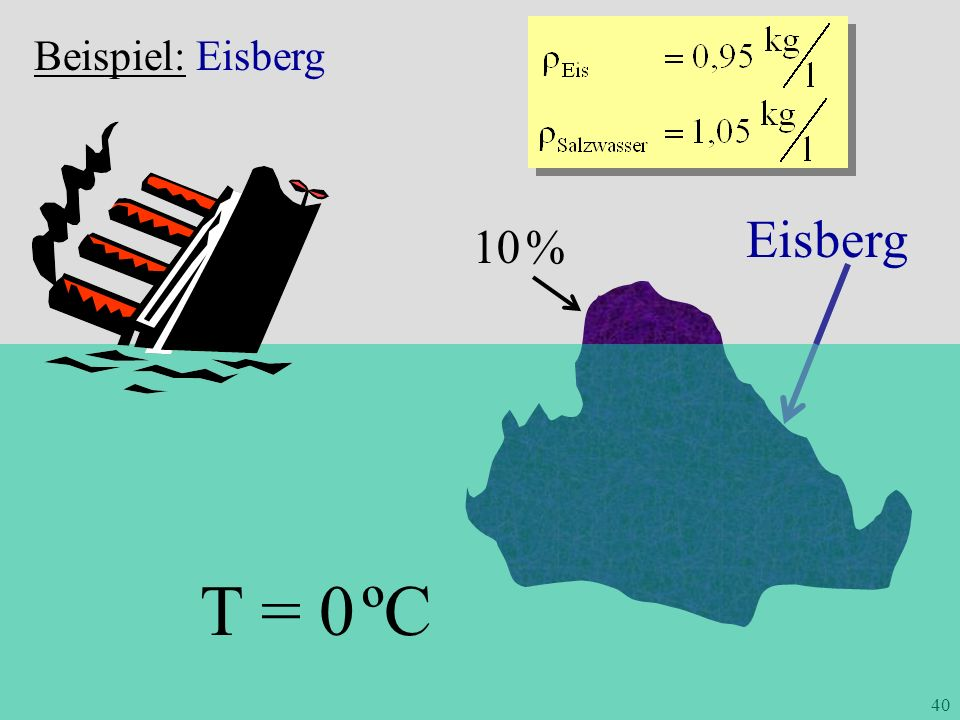T = 0 ºC Eisberg 10 % Beispiel: Eisberg ME 4.24 Archimedisches Prinzip
