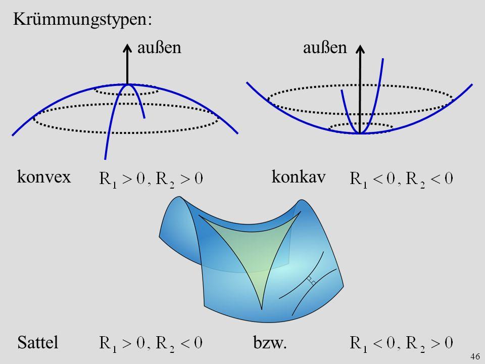 Krümmungstypen: außen außen konvex konkav Sattel bzw.