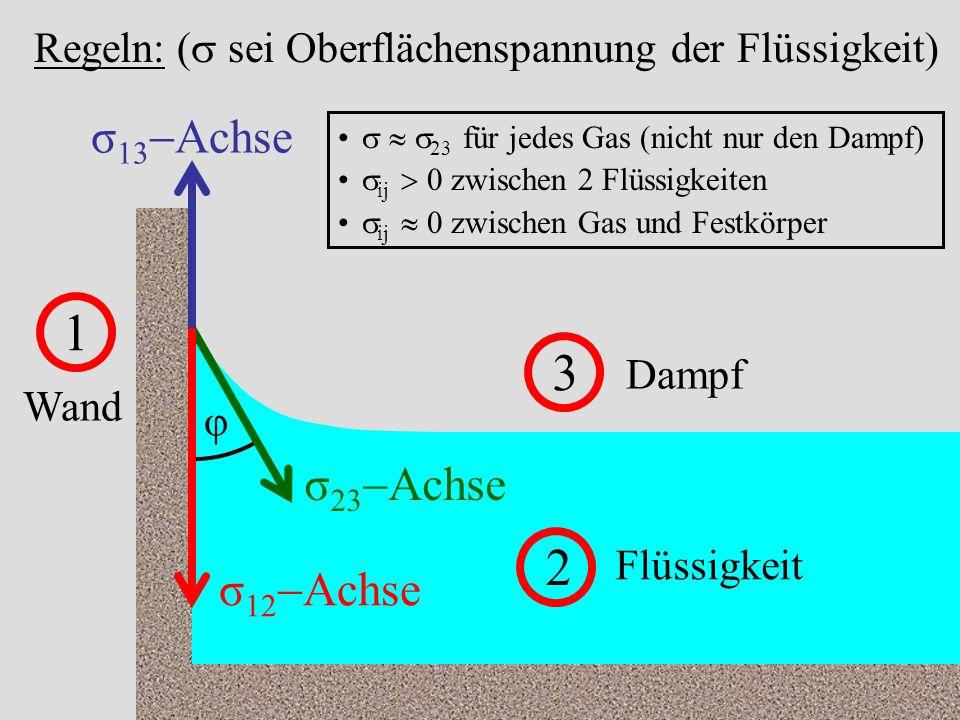 1 3 2 σ13-Achse σ23-Achse σ12-Achse