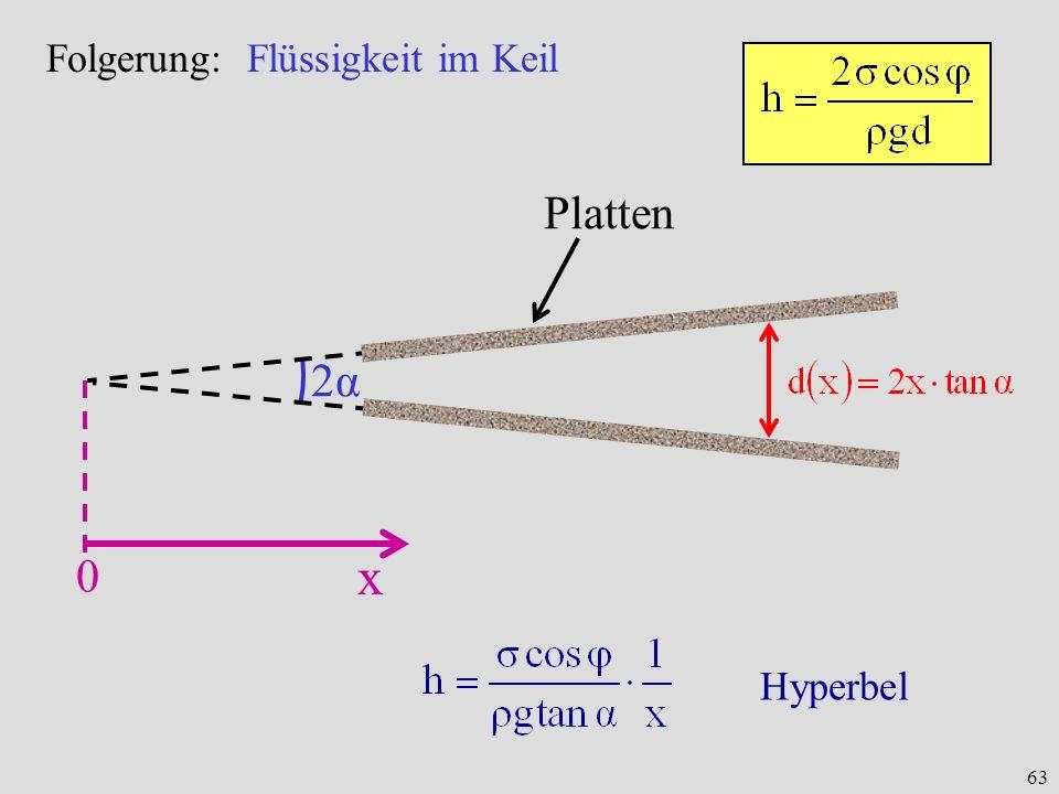 x Platten 2α Folgerung: Flüssigkeit im Keil Hyperbel